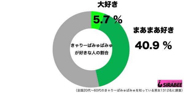 きゃりーぱみゅぱみゅ_高感度グラフ