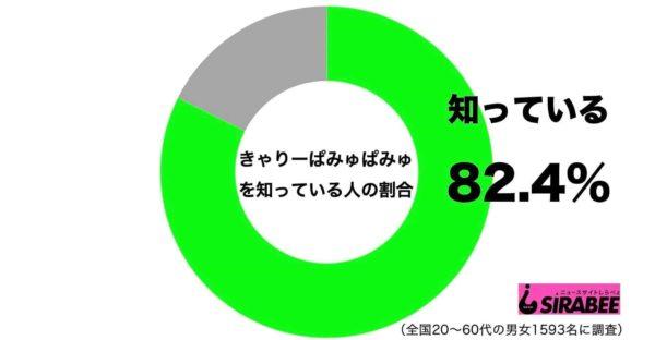 きゃりーぱみゅぱみゅ_知名度グラフ