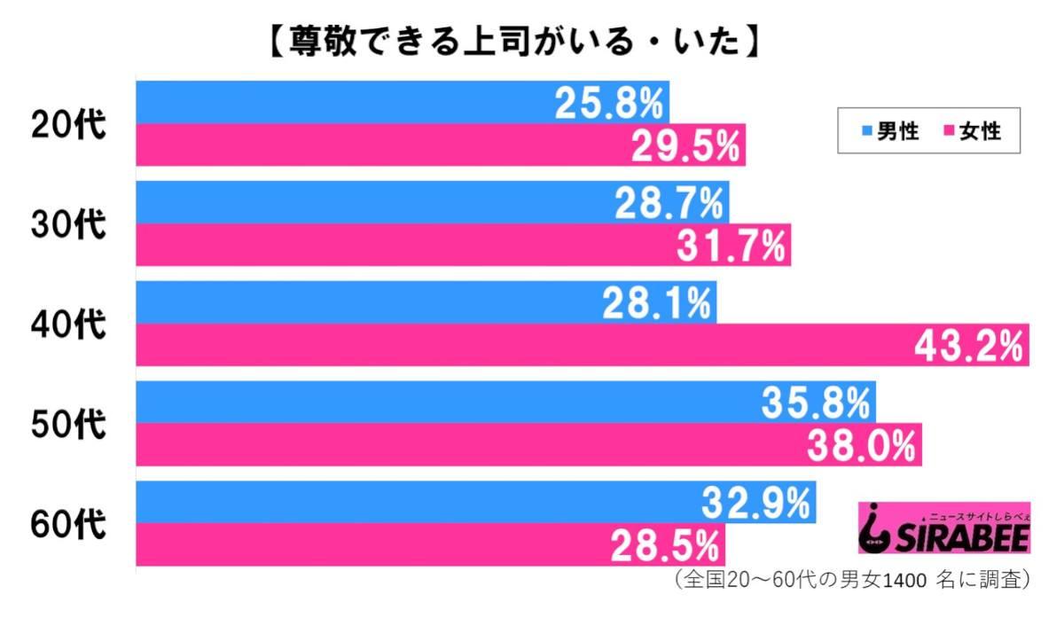 尊敬できる上司_性・年代別グラフ