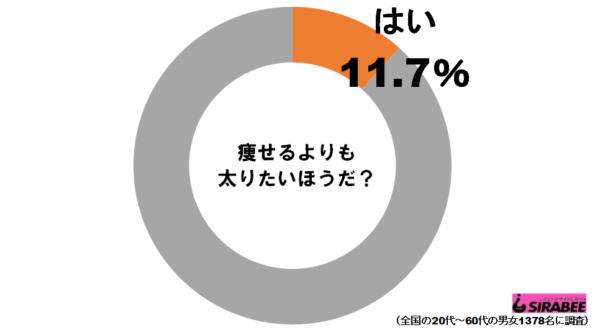 太りたいグラフ1
