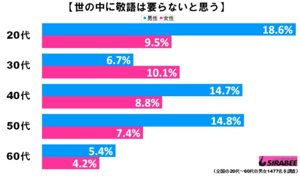 敬語グラフ