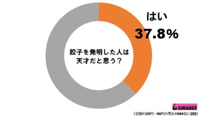 餃子グラフ1