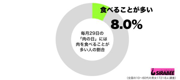毎月29日の肉の日には肉を食べることが多いグラフ