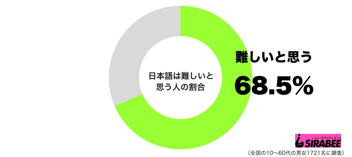 日本語は難しいと思うグラフ