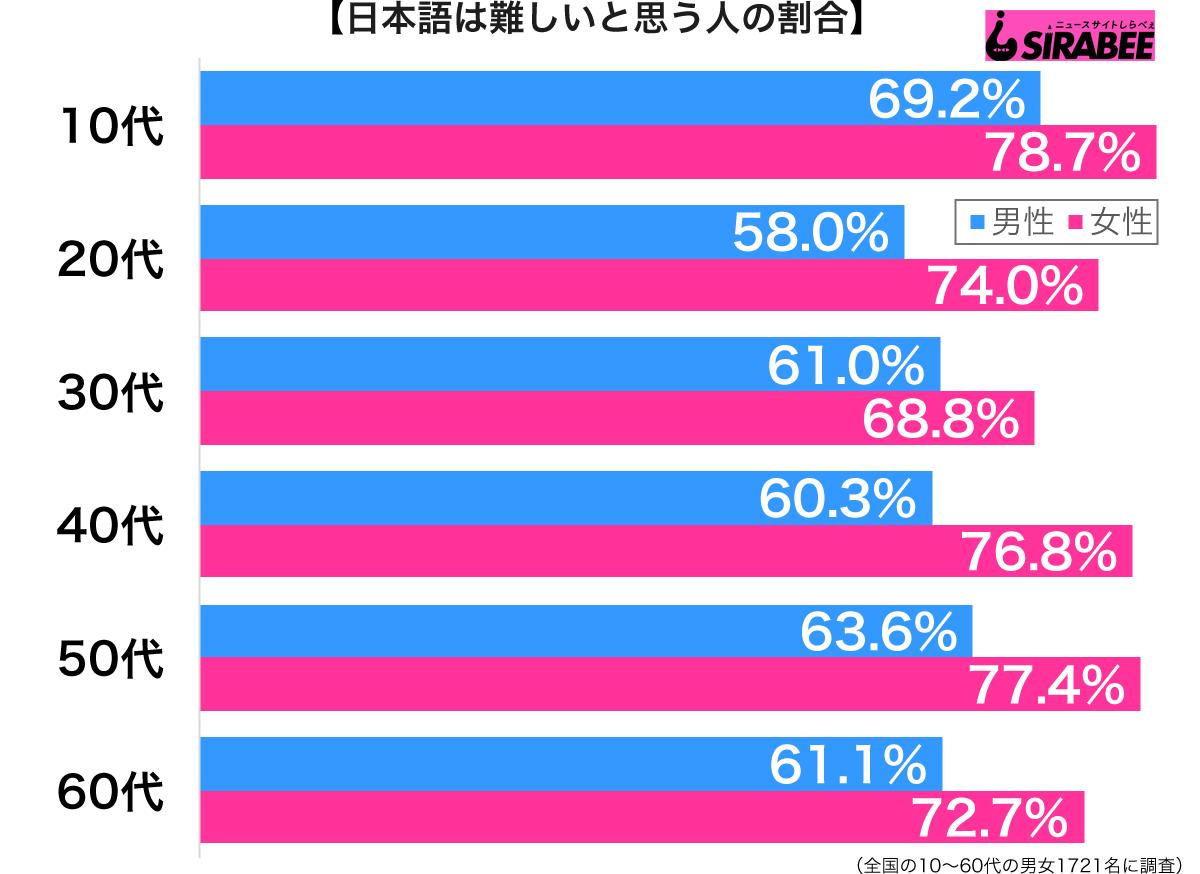 日本語は難しいと思う性年代別グラフ