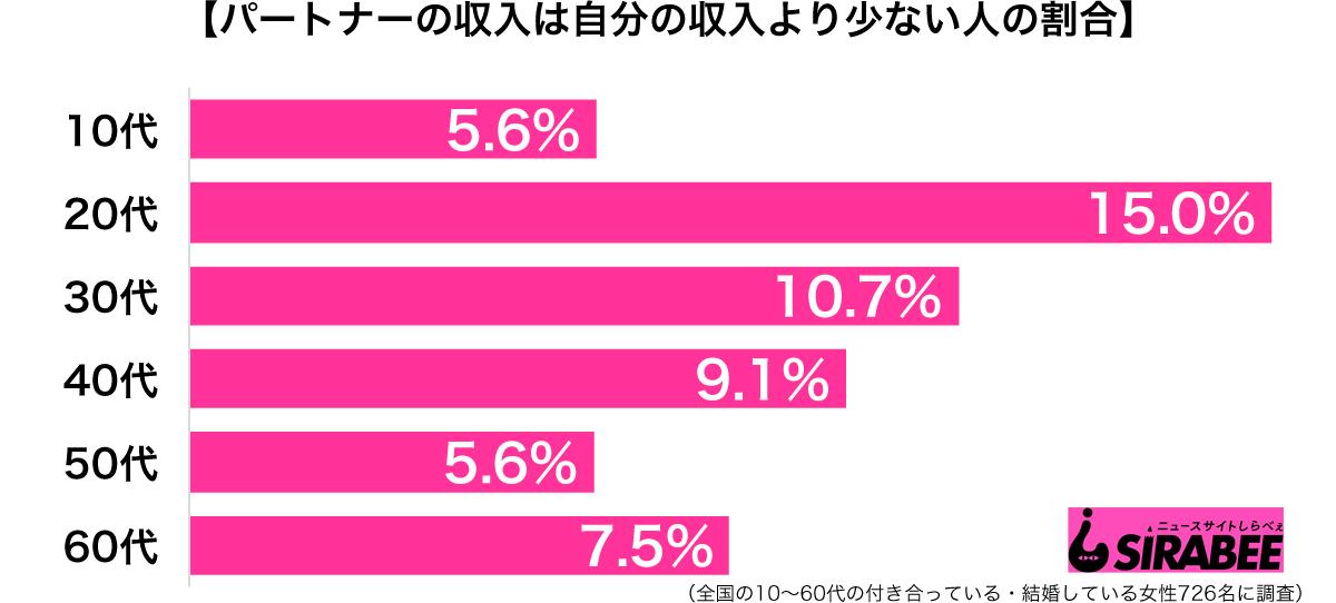 パートナーの収入は自分の収入より少ない年代別グラフ