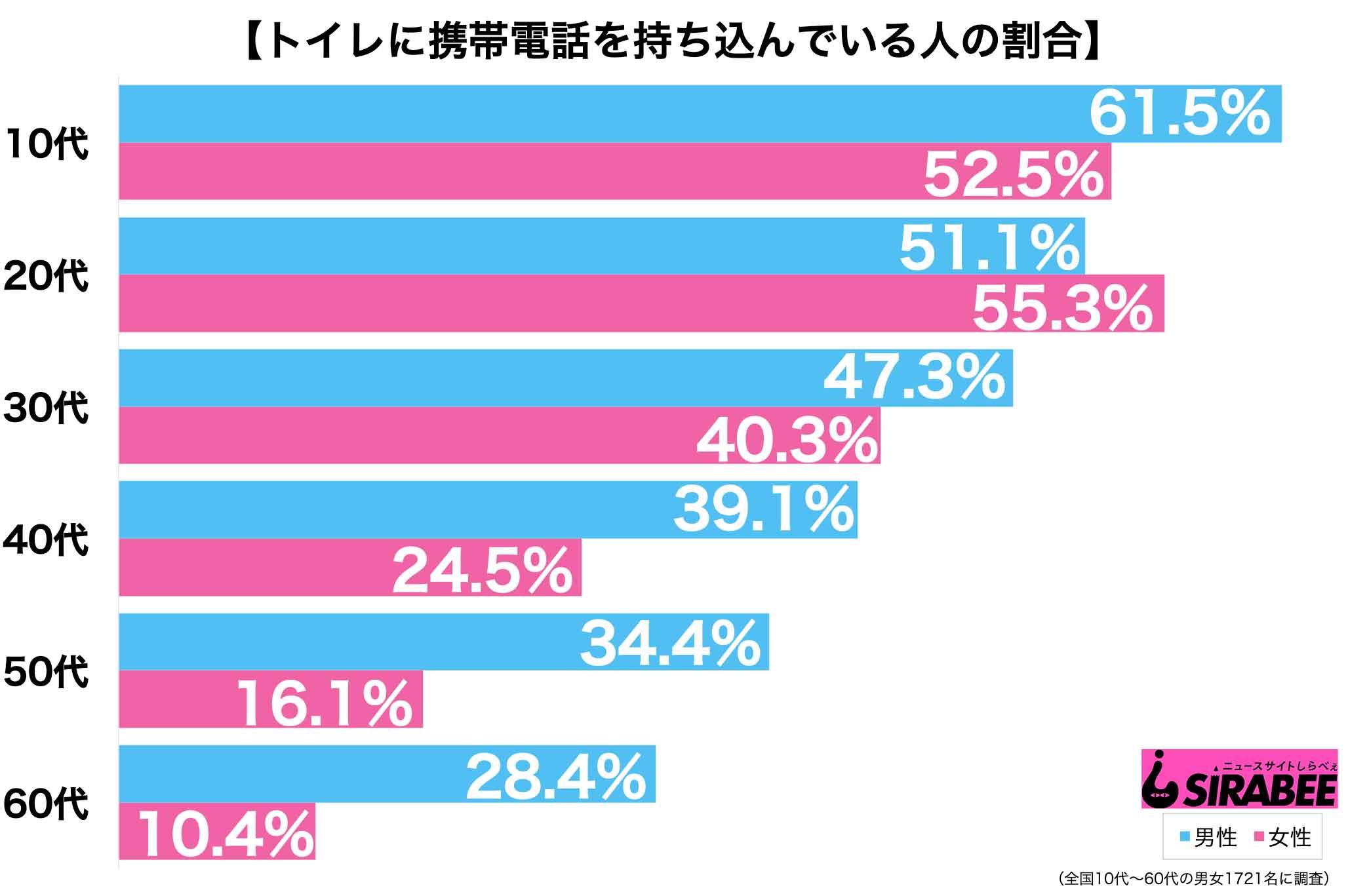 携帯グラフ