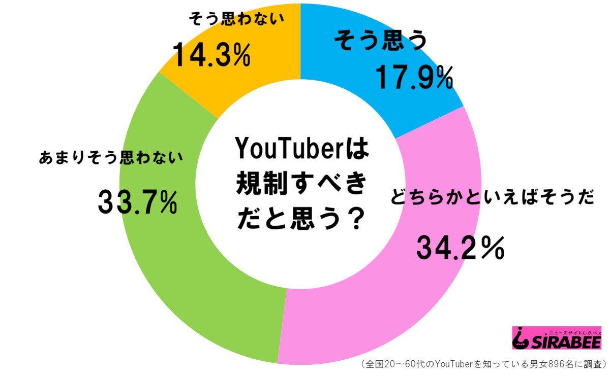 YouTuberは規制すべきだと思う?