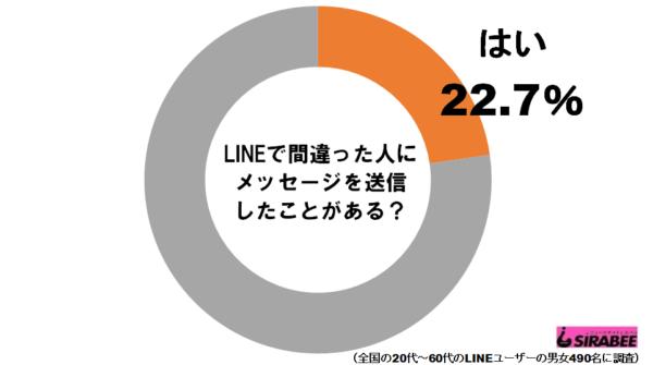 LINE送信ミスグラフ