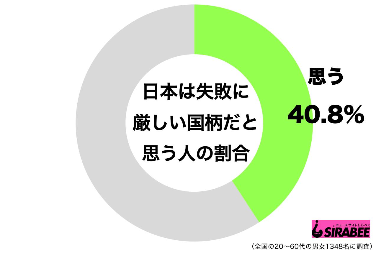 日本と失敗
