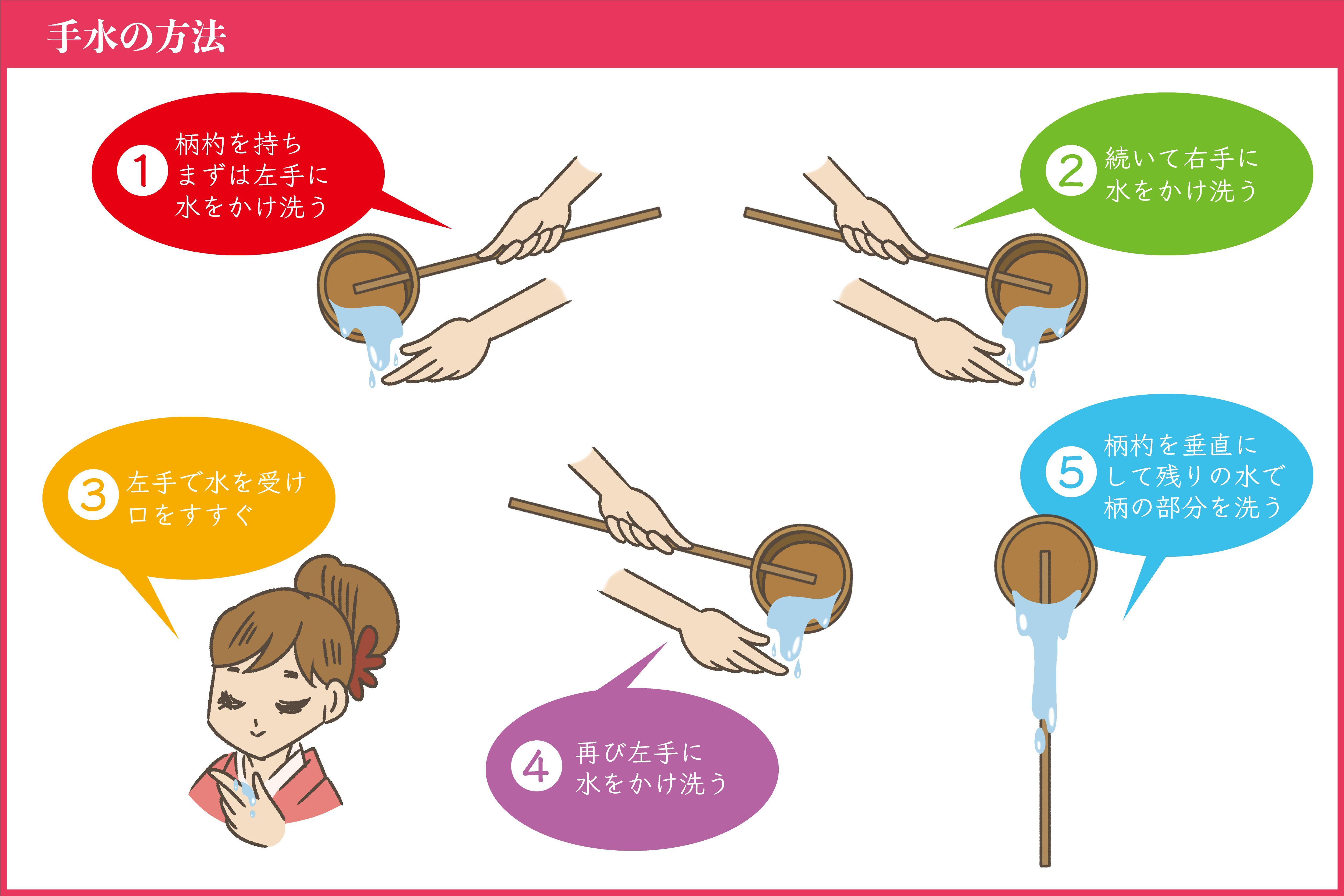 手水の方法