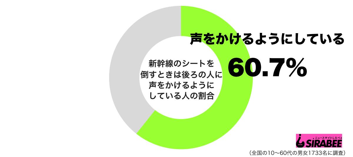新幹線のシートを倒すときは後ろの人に声をかけるようにしているグラフ