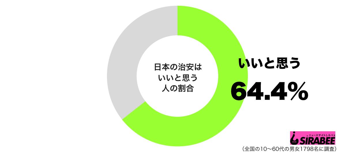 日本の治安はいいと思うグラフ
