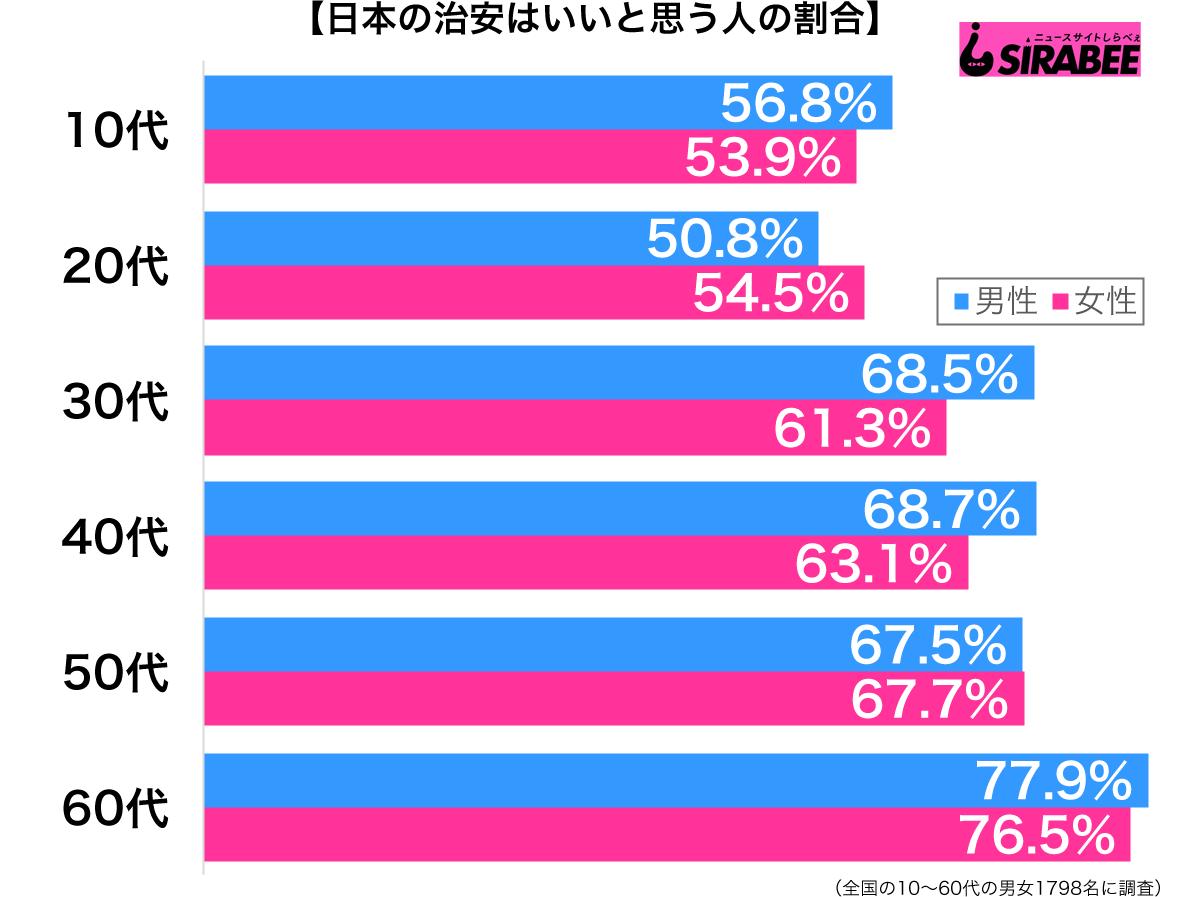 日本の治安はいいと思う性年代別グラフ