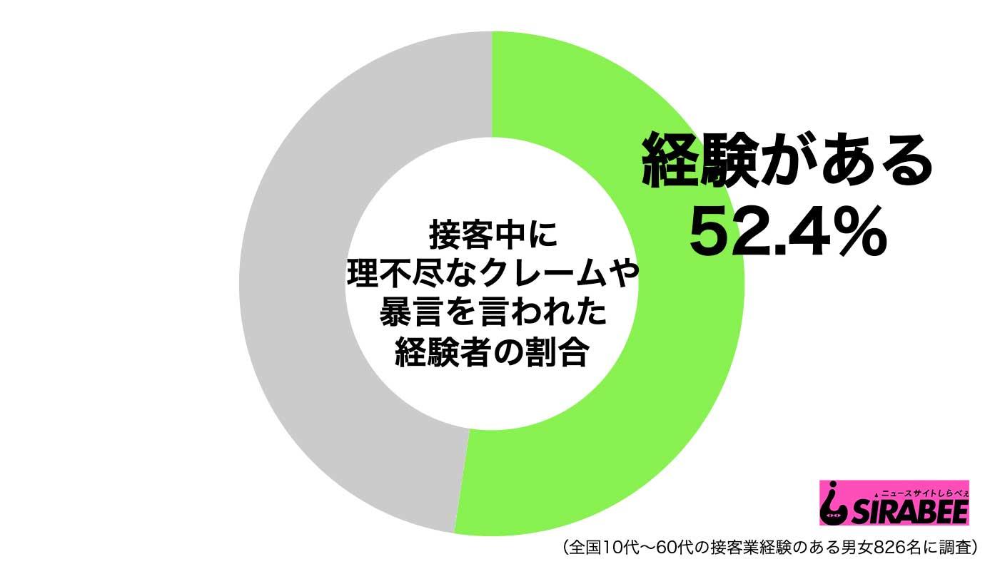 クレーム グラフ