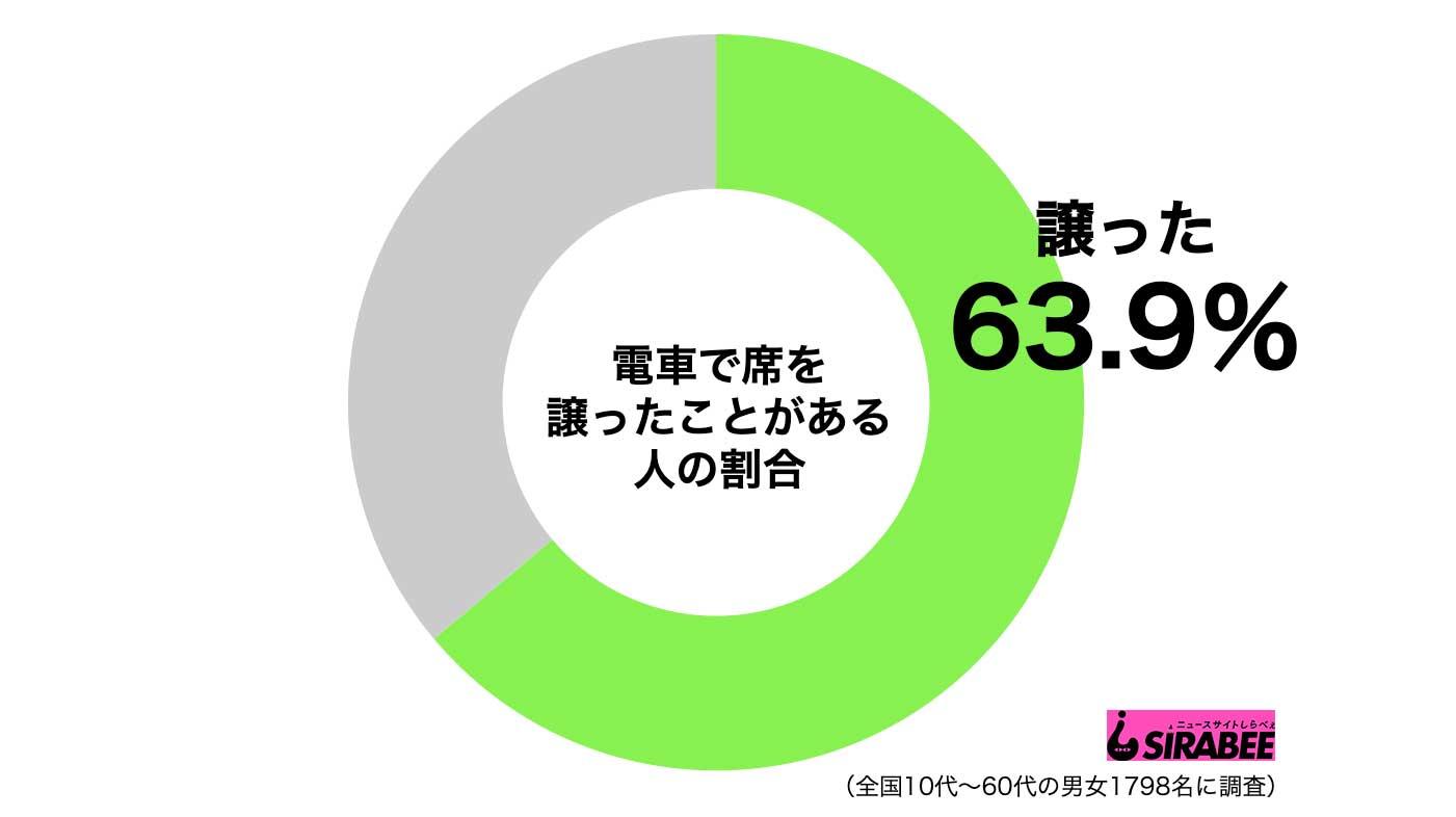 電車の座席グラフ