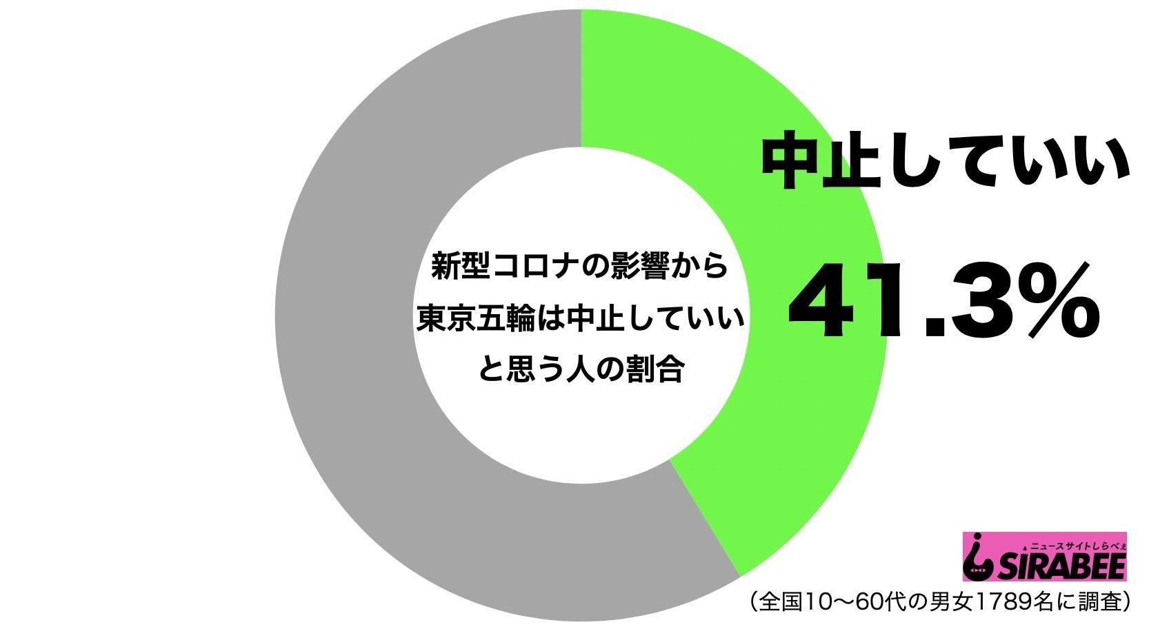 新型コロナ・東京五輪・オリンピック