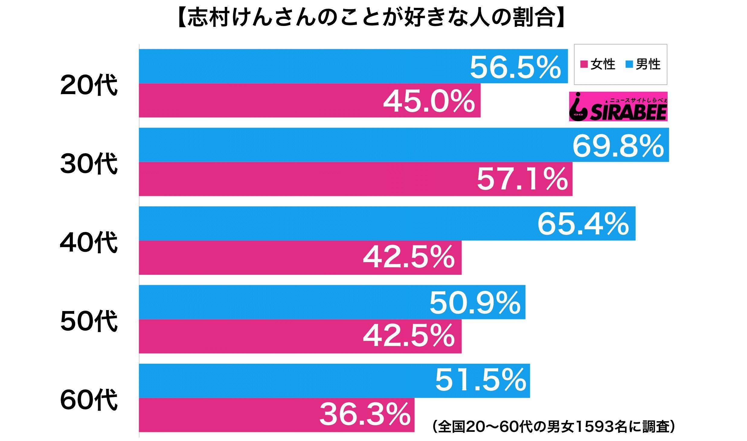 志村けんさんのことが好きな人の割合