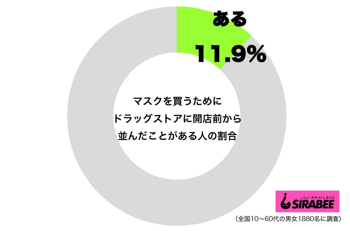 マスクのため開店前から並んだ人_円グラフ