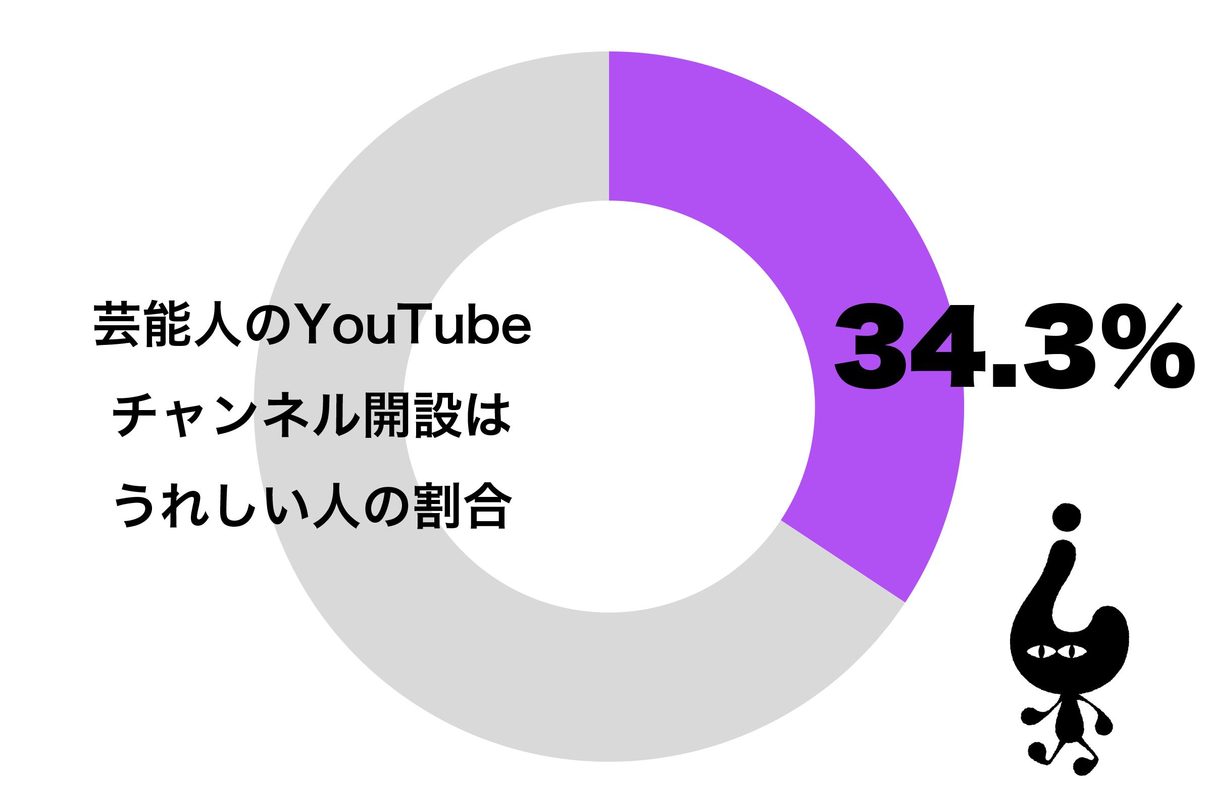芸能人のYouTubeチャンネル開設はうれしい