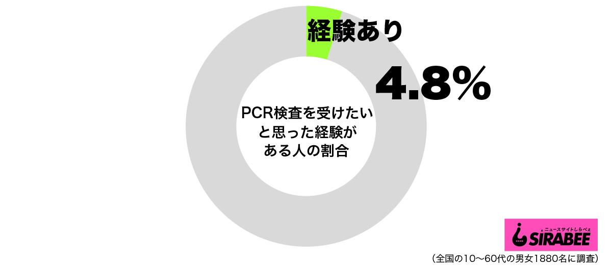 新型コロナウイルスのPCR検査を受けたいと思ったことがあるグラフ