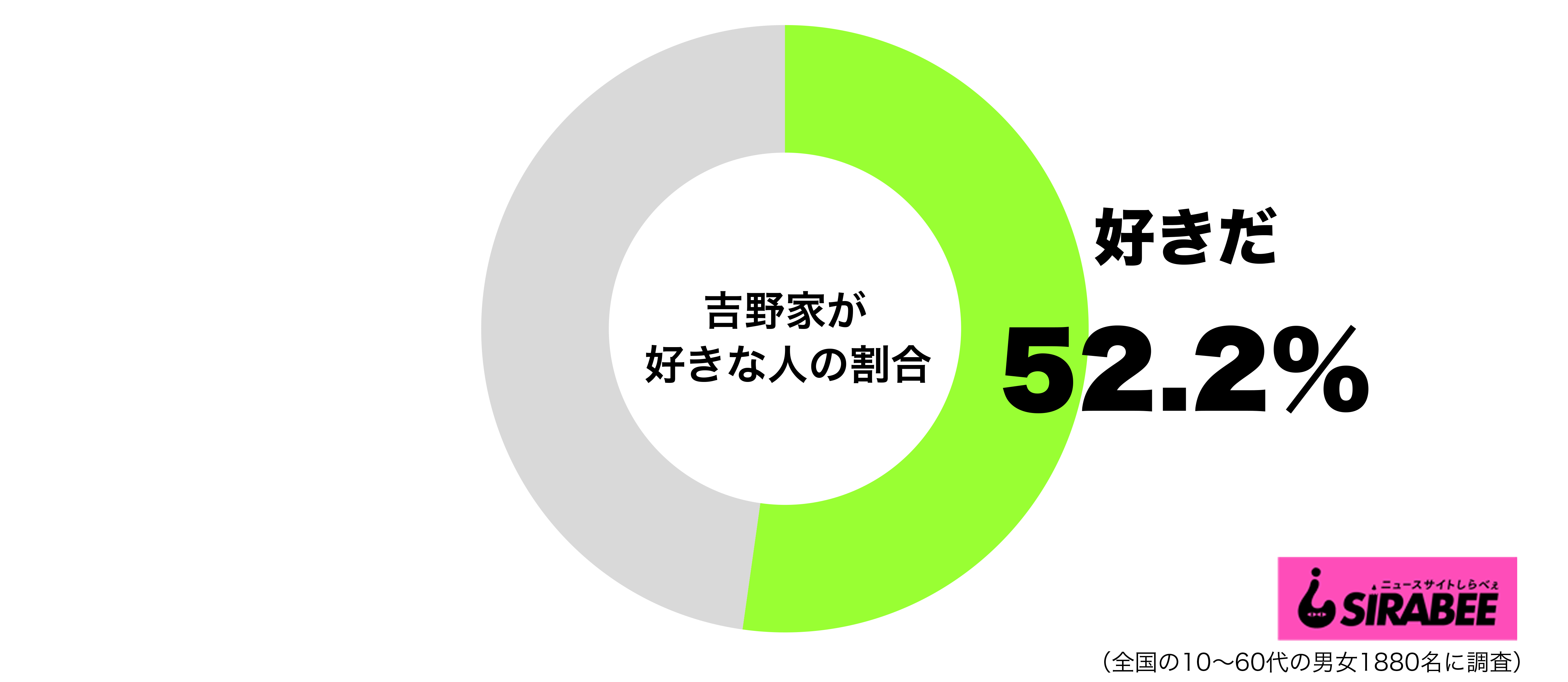 吉野家が好きグラフ