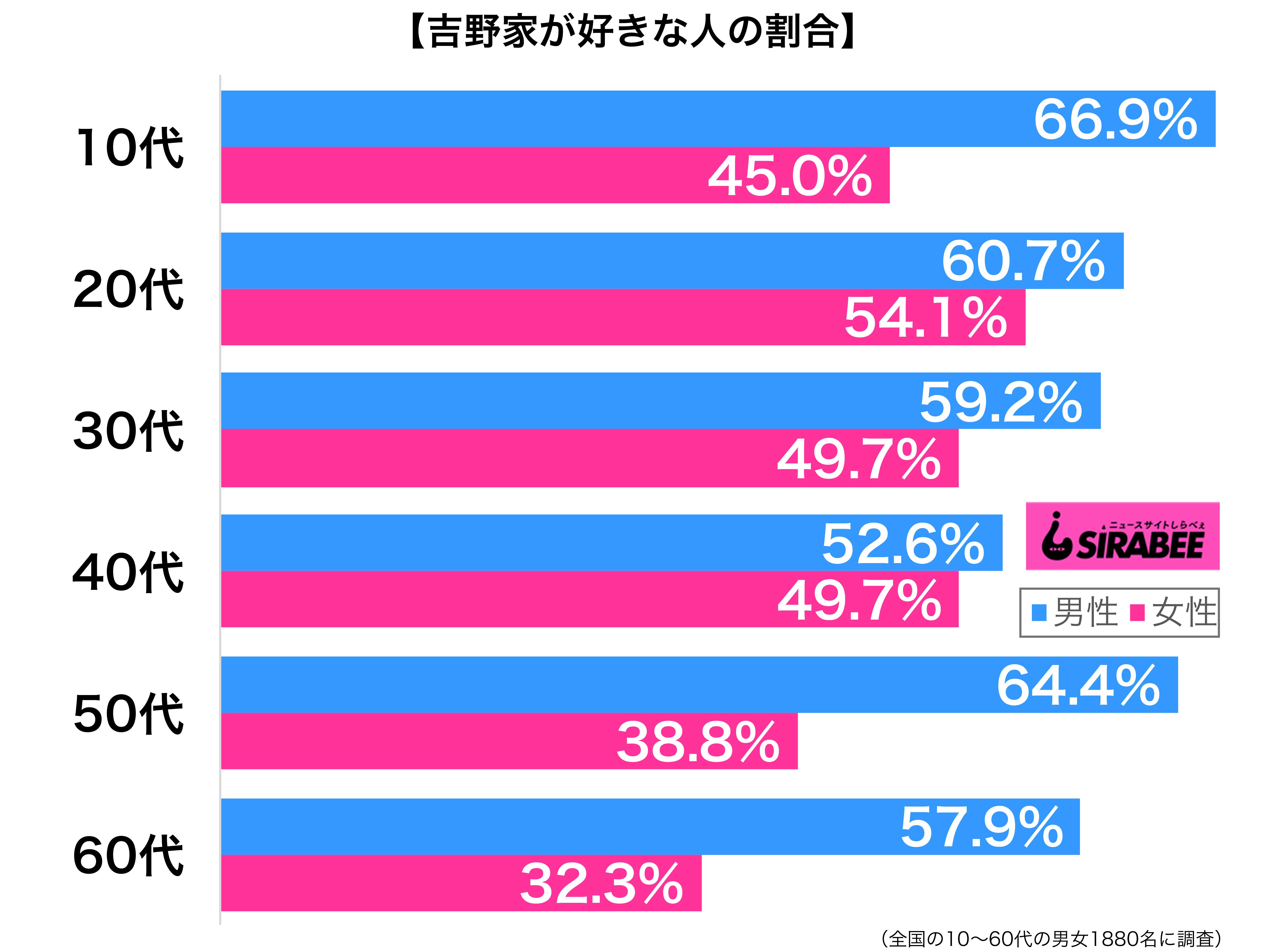 吉野家が好き性年代別グラフ