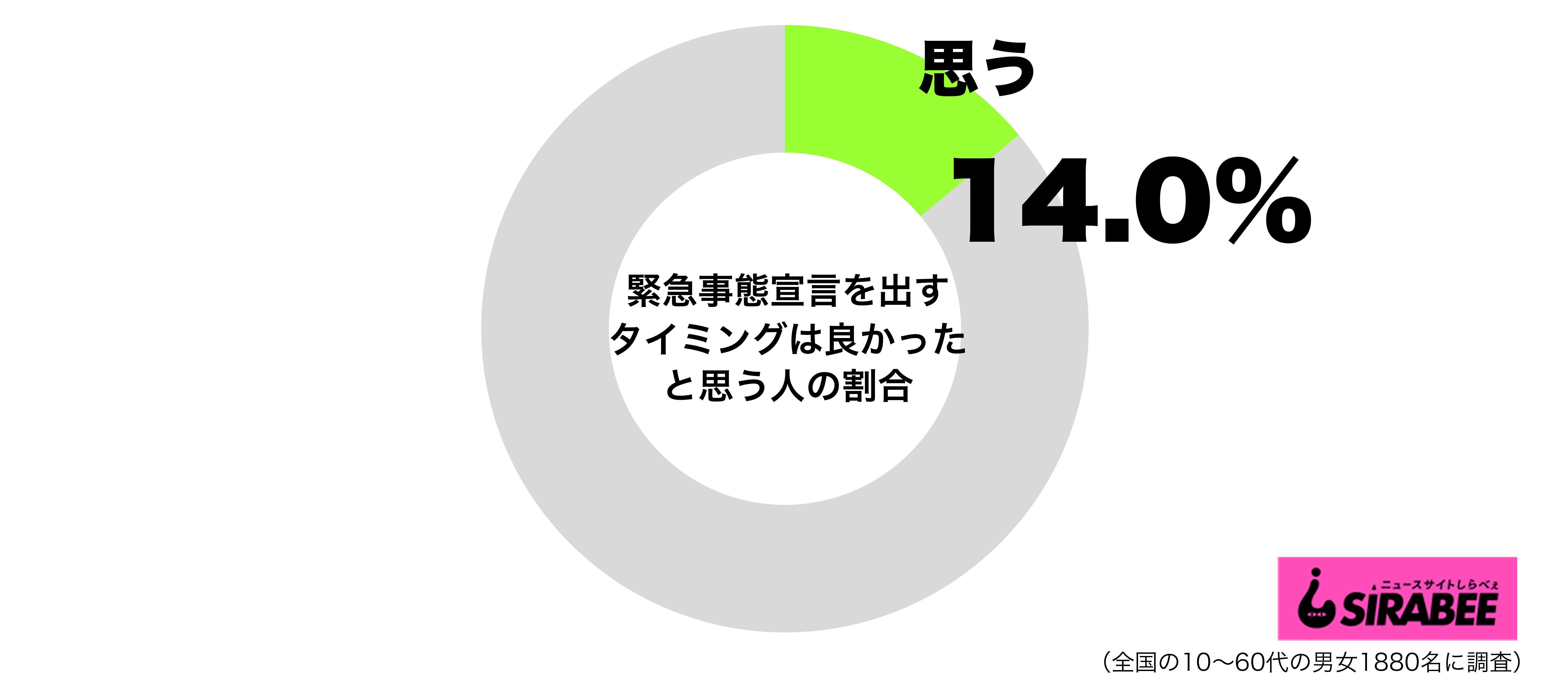 日本が緊急事態宣言を出すタイミングはちょうど良かったと思うグラフ