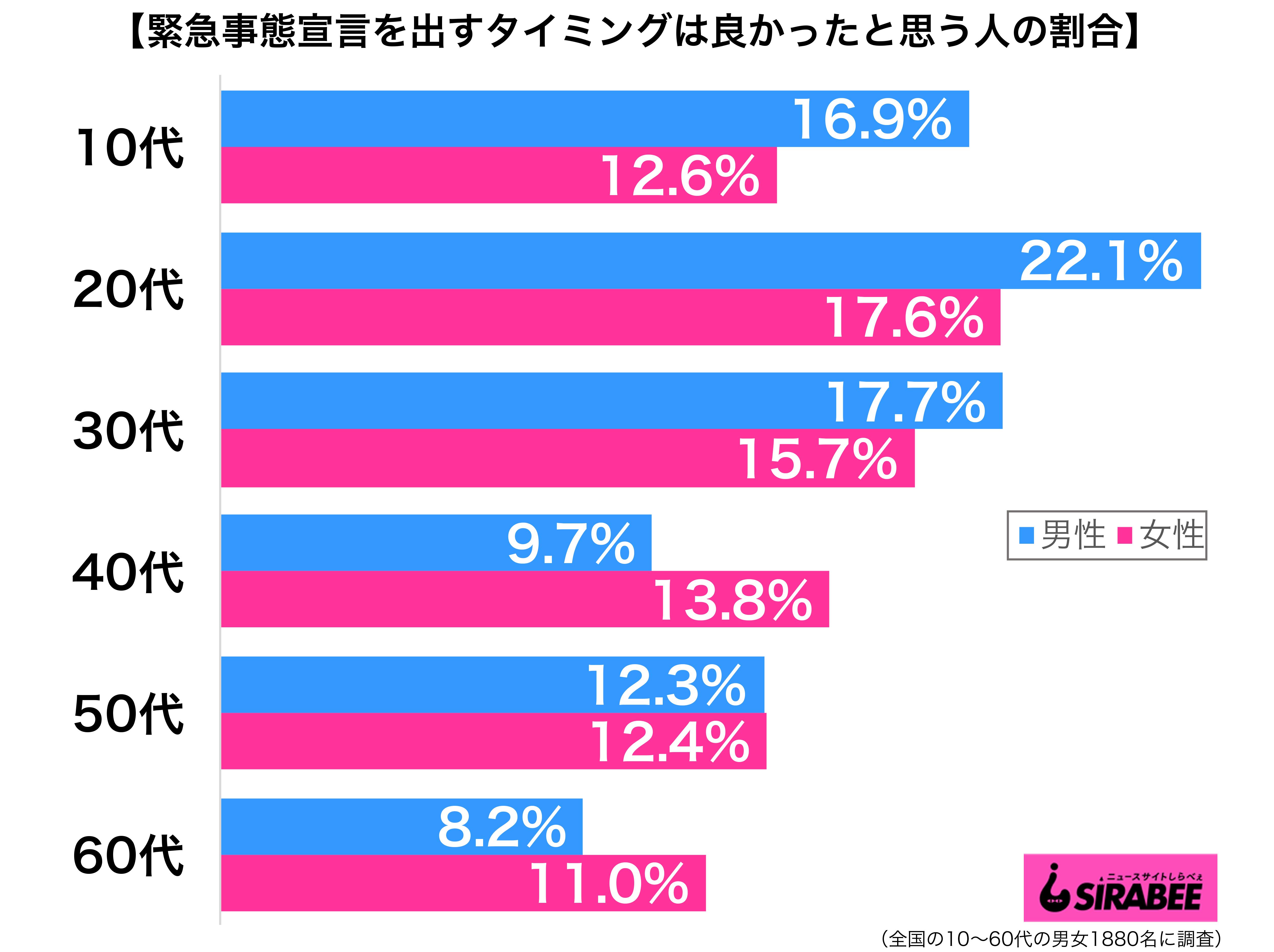 日本が緊急事態宣言を出すタイミングはちょうど良かったと思う性年代別グラフ