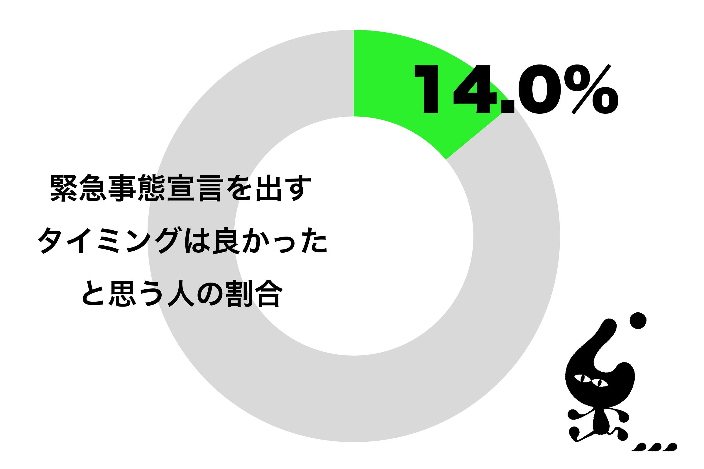 日本が緊急事態宣言を出すタイミングはちょうど良かったと思う