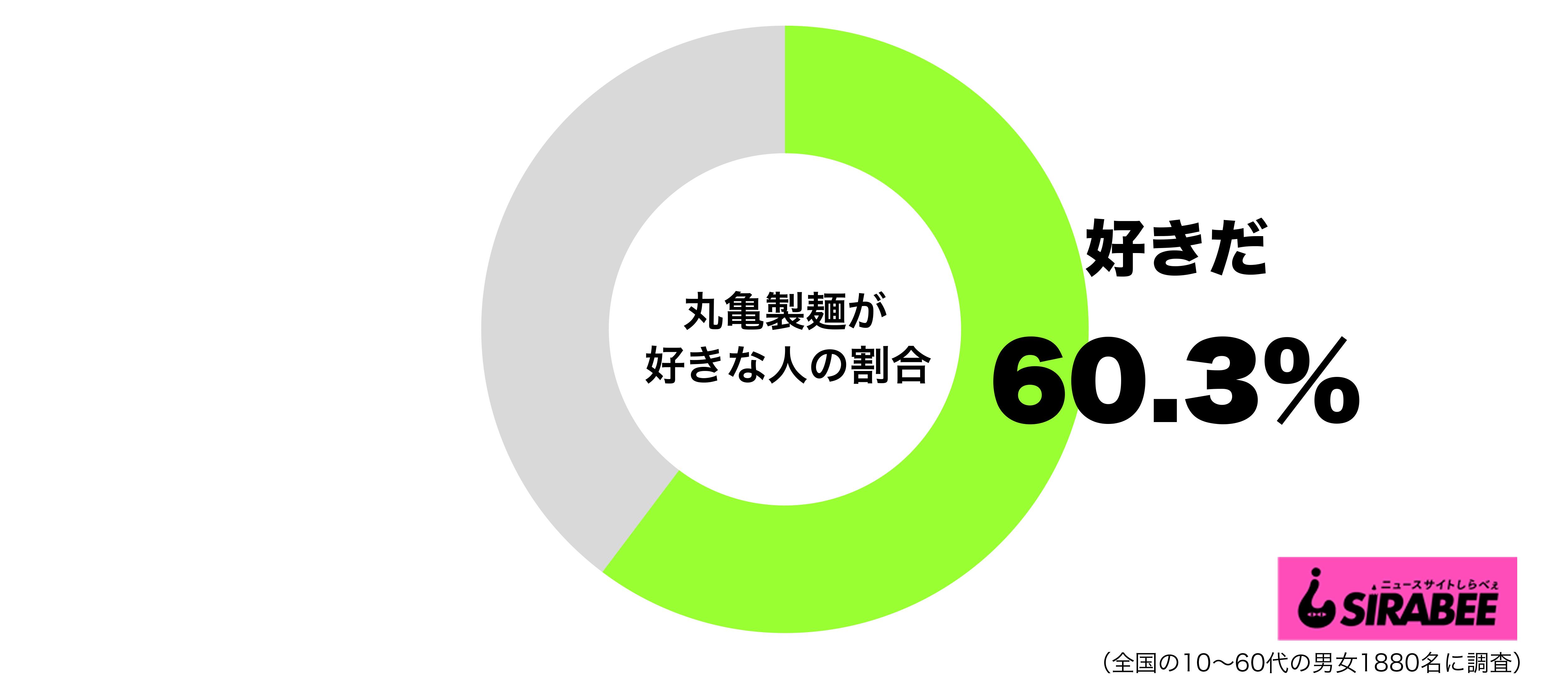 丸亀製麺が好きグラフ