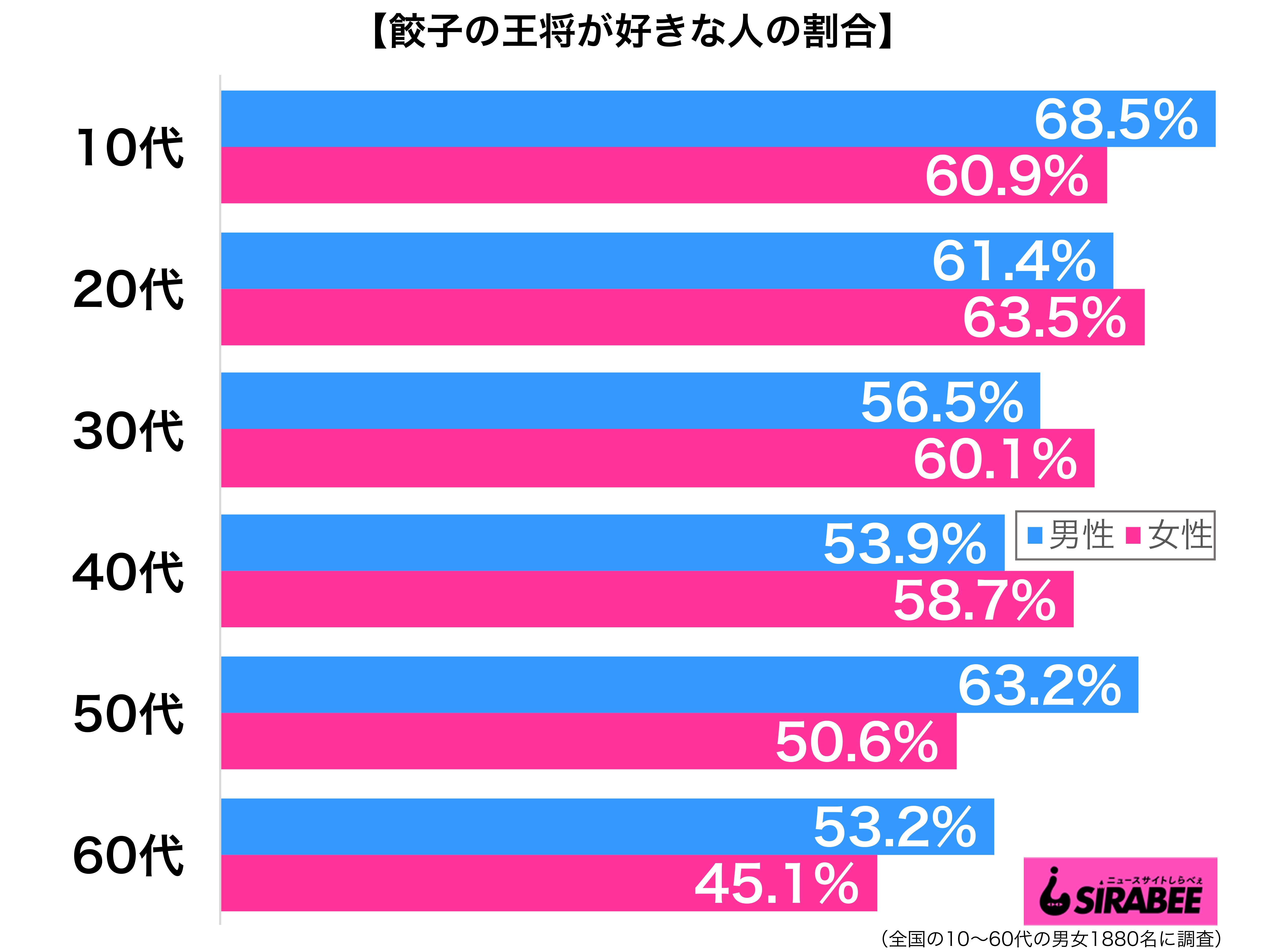 餃子の王将が好き性年代別グラフ