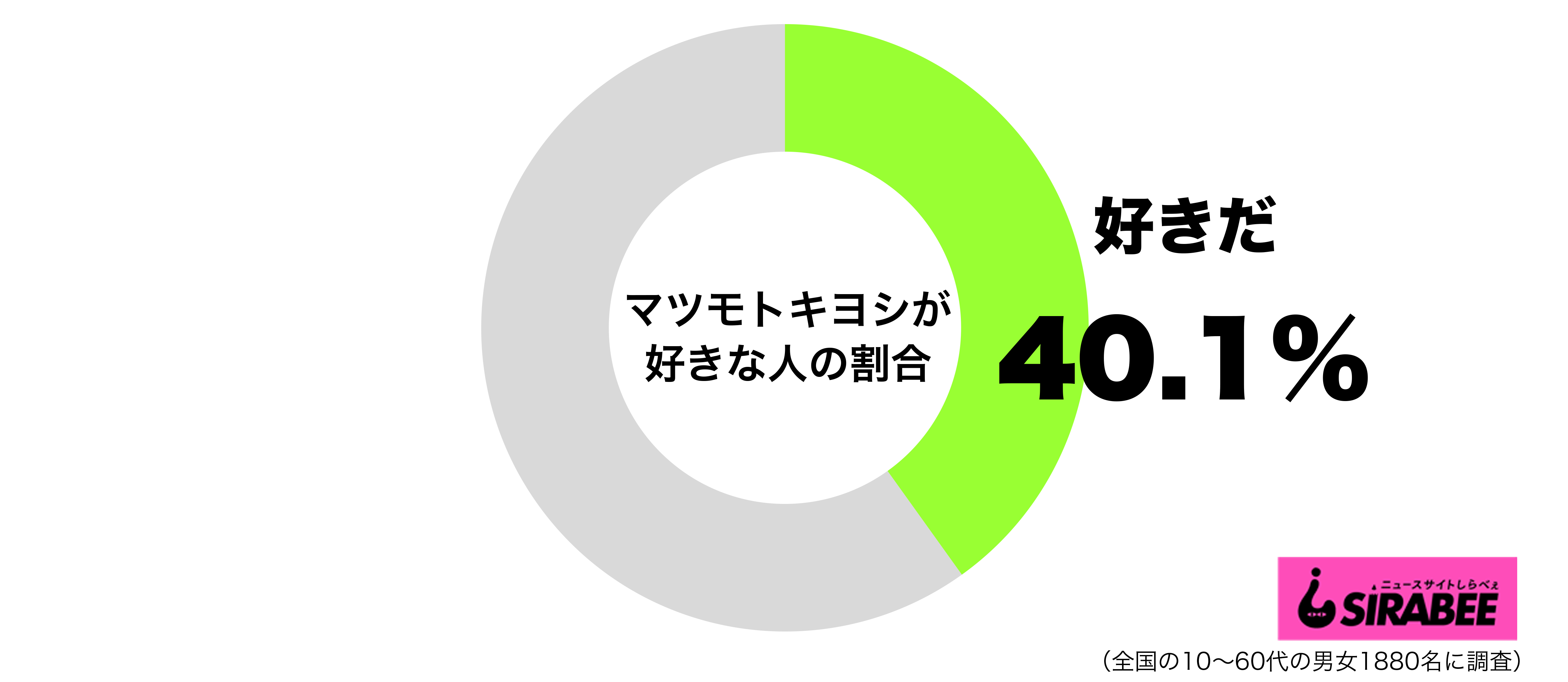マツモトキヨシが好きグラフ