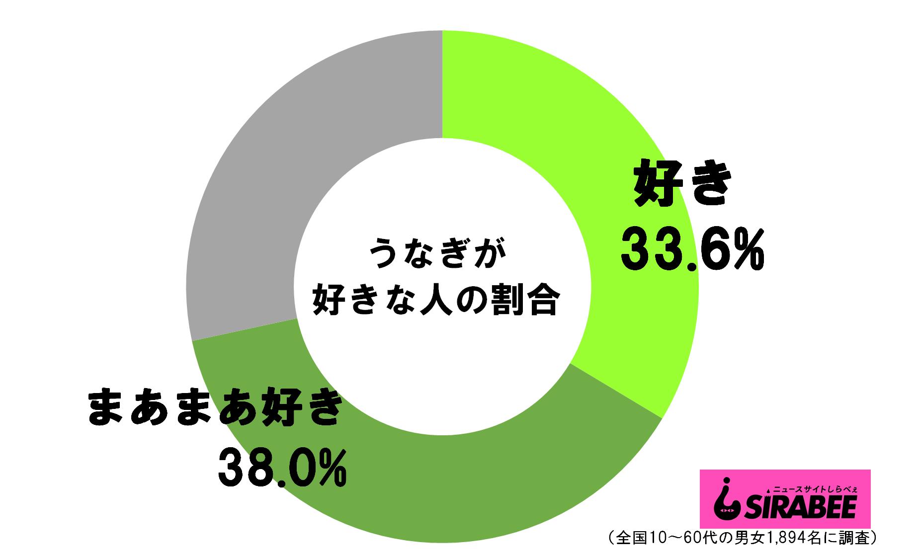 うなぎが好きな人_円グラフ