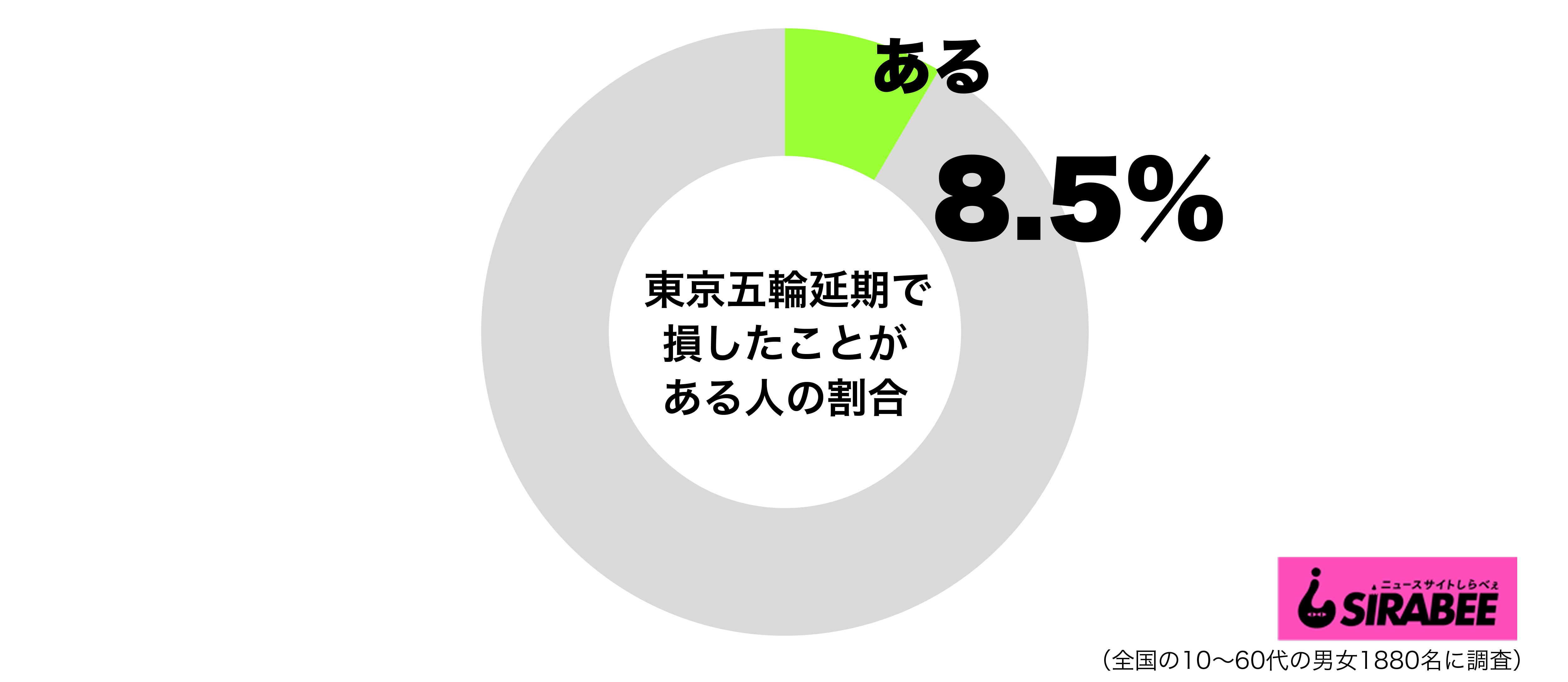 東京五輪延期で損したことがあるグラフ