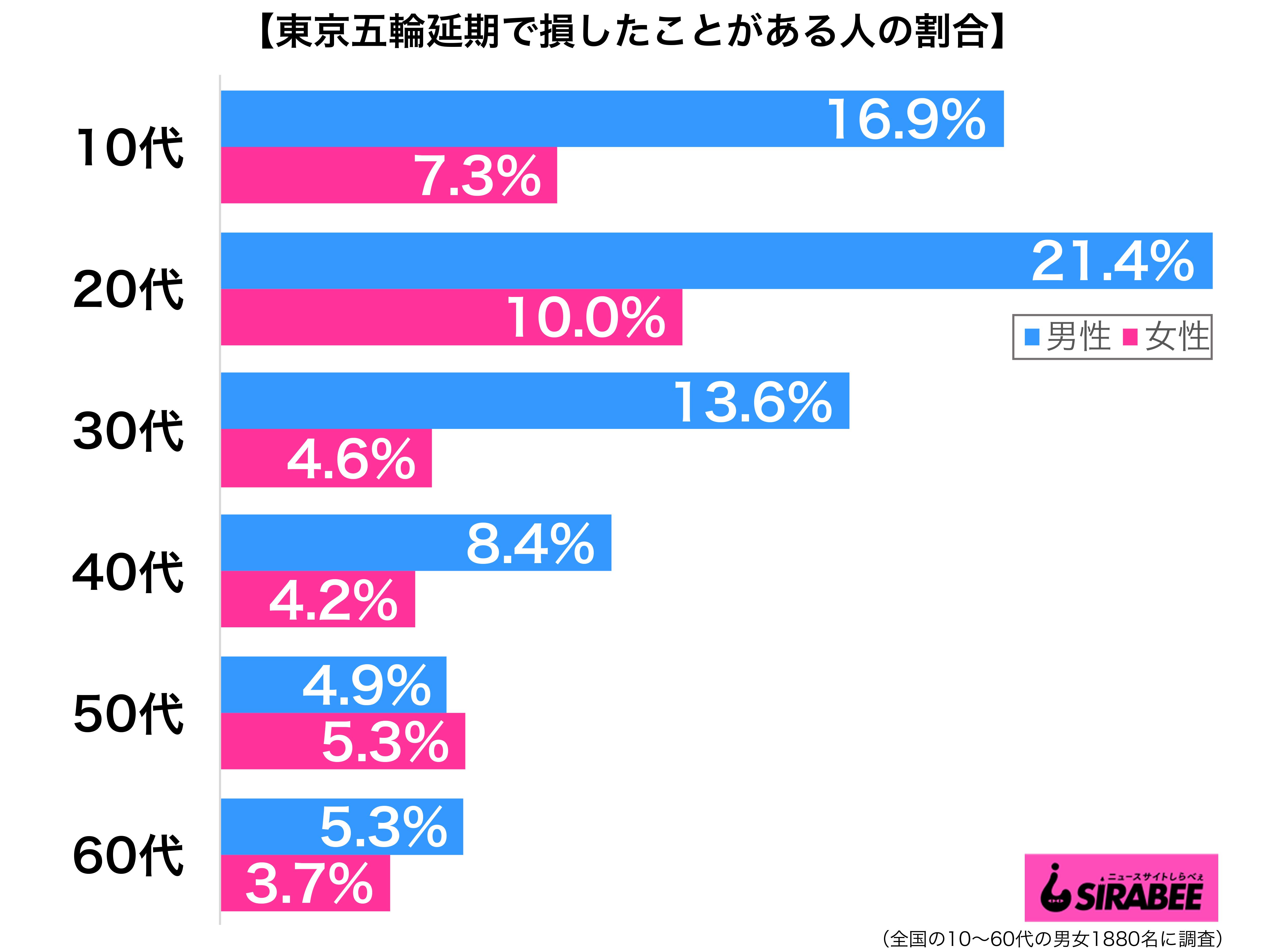東京五輪延期で損したことがある性年代別グラフ