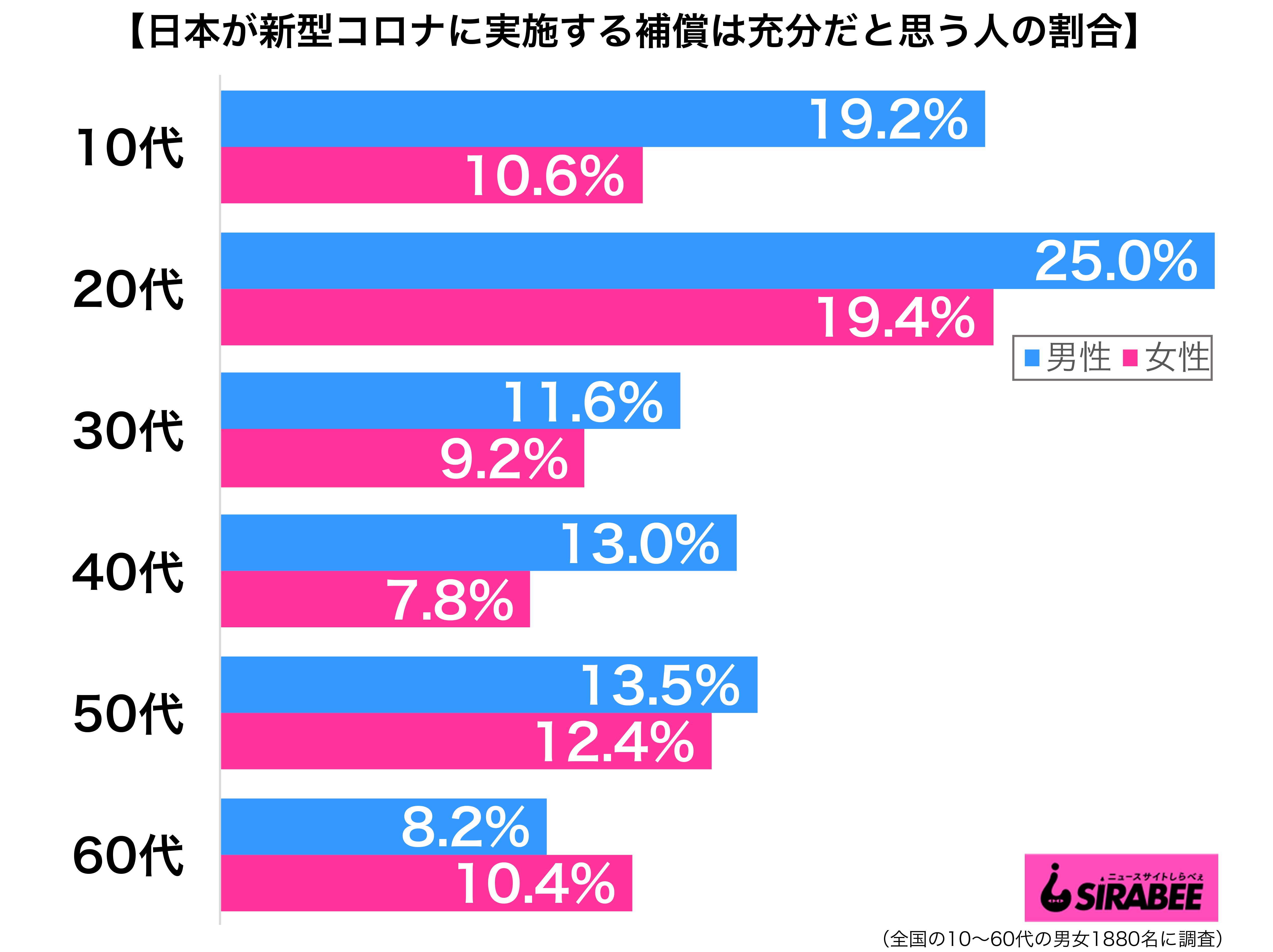 日本が新型コロナウイルスに対して実施する補償は充分だと思う性年代別グラフ