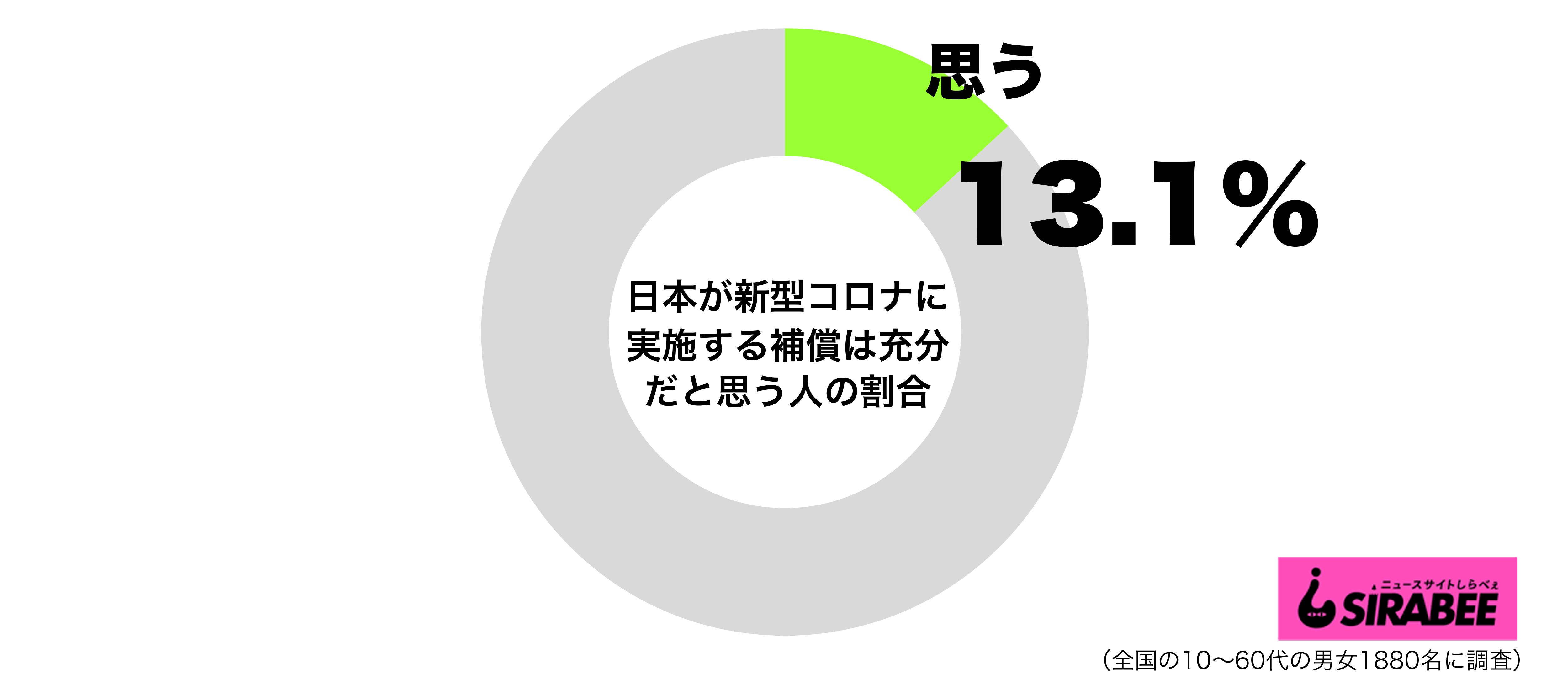 日本が新型コロナウイルスに対して実施する補償は充分だと思うグラフ