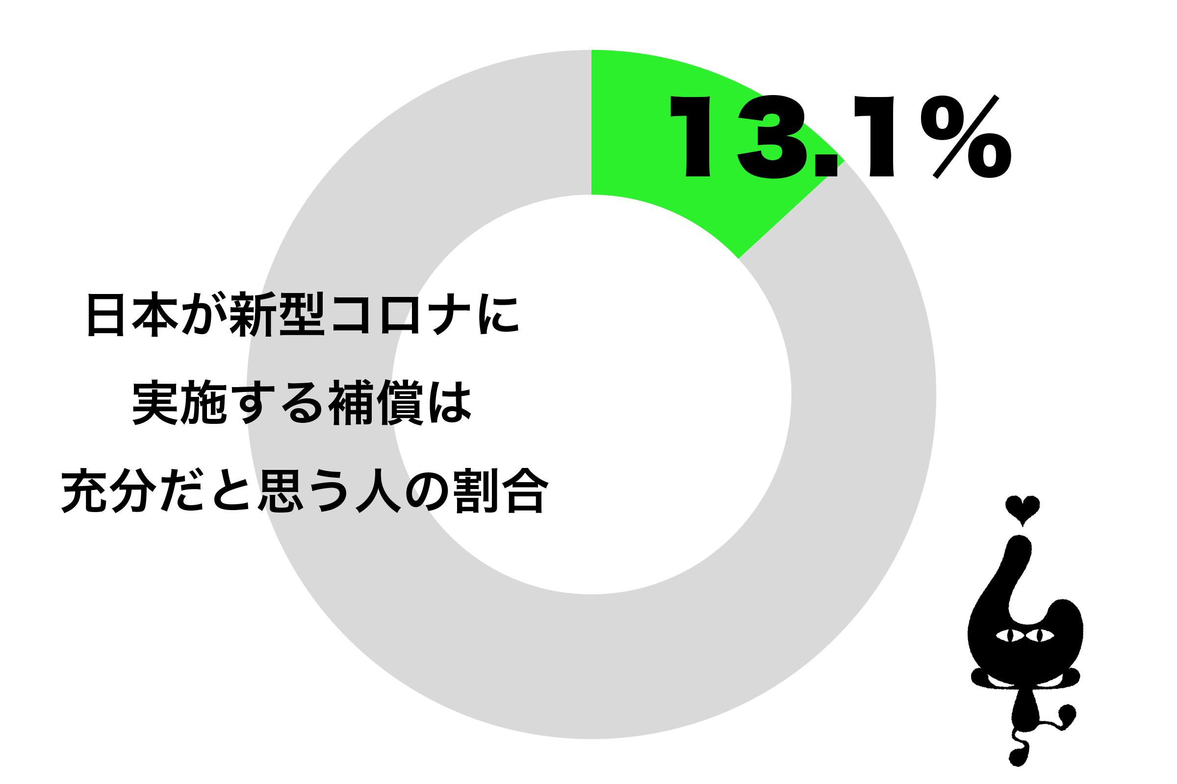日本が新型コロナウイルスに対して実施する補償は充分だと思う