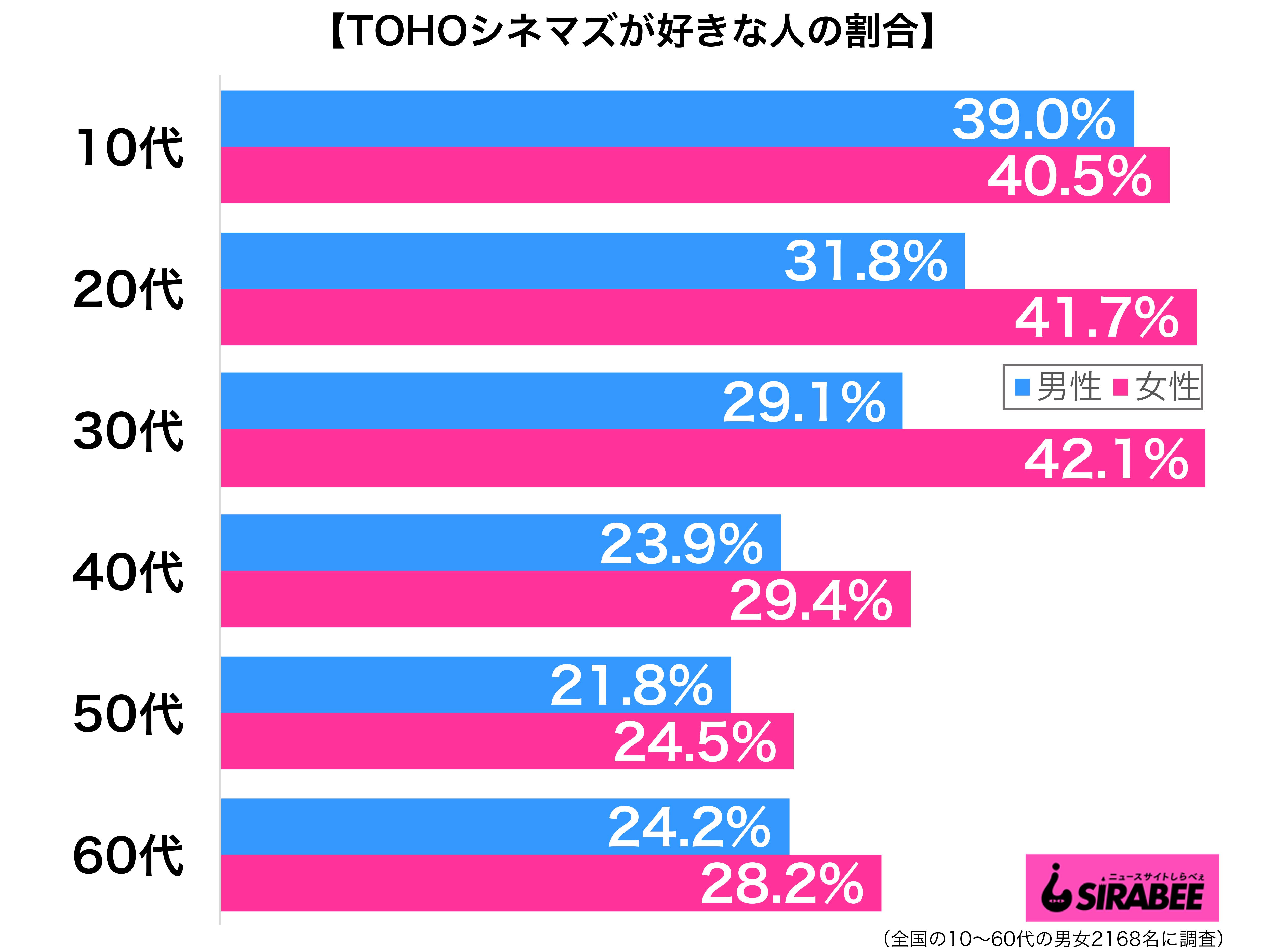 TOHOシネマズが好き性年代別グラフ