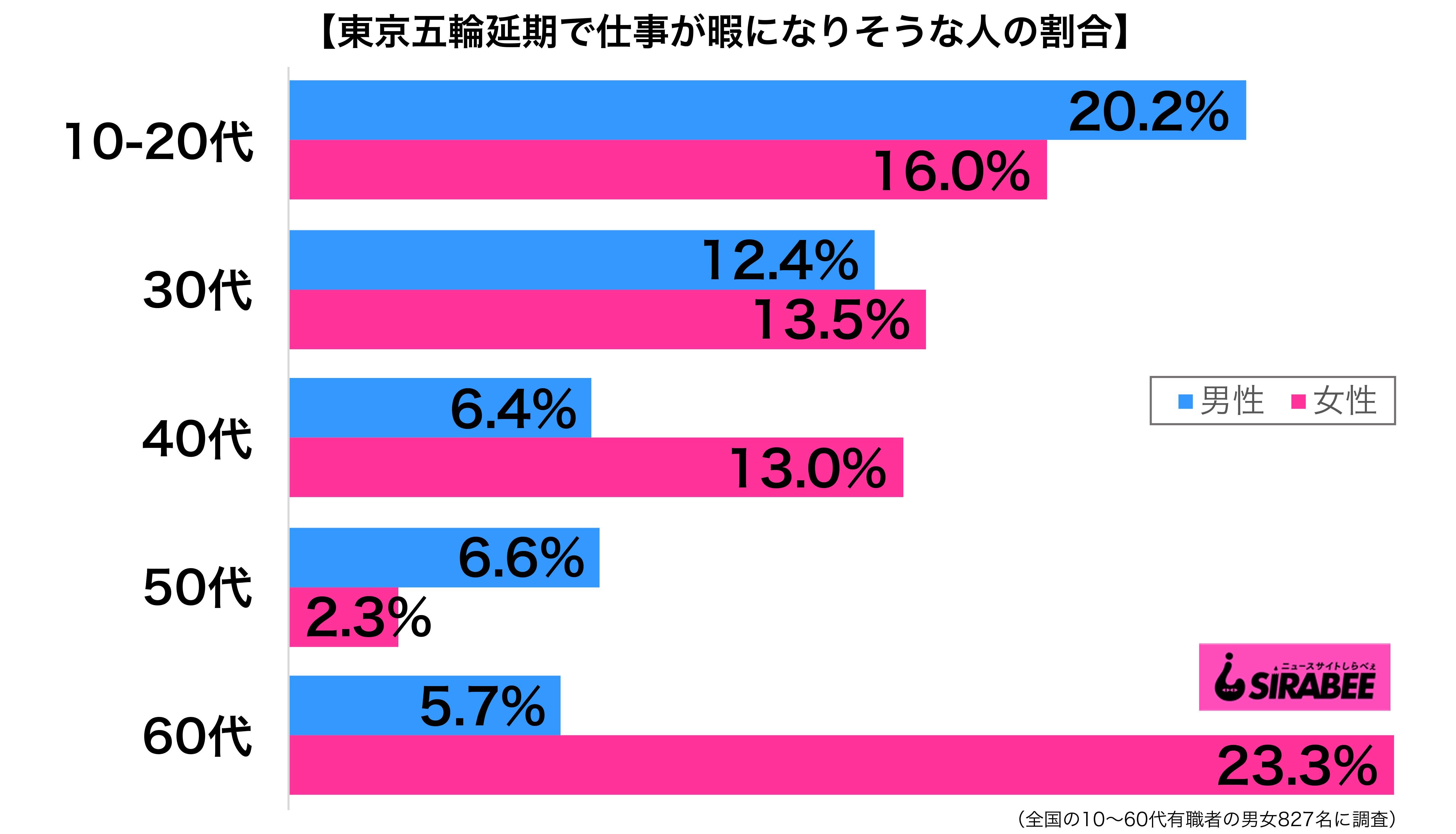 東京五輪延期で仕事が暇になりそうだ性年代別グラフ