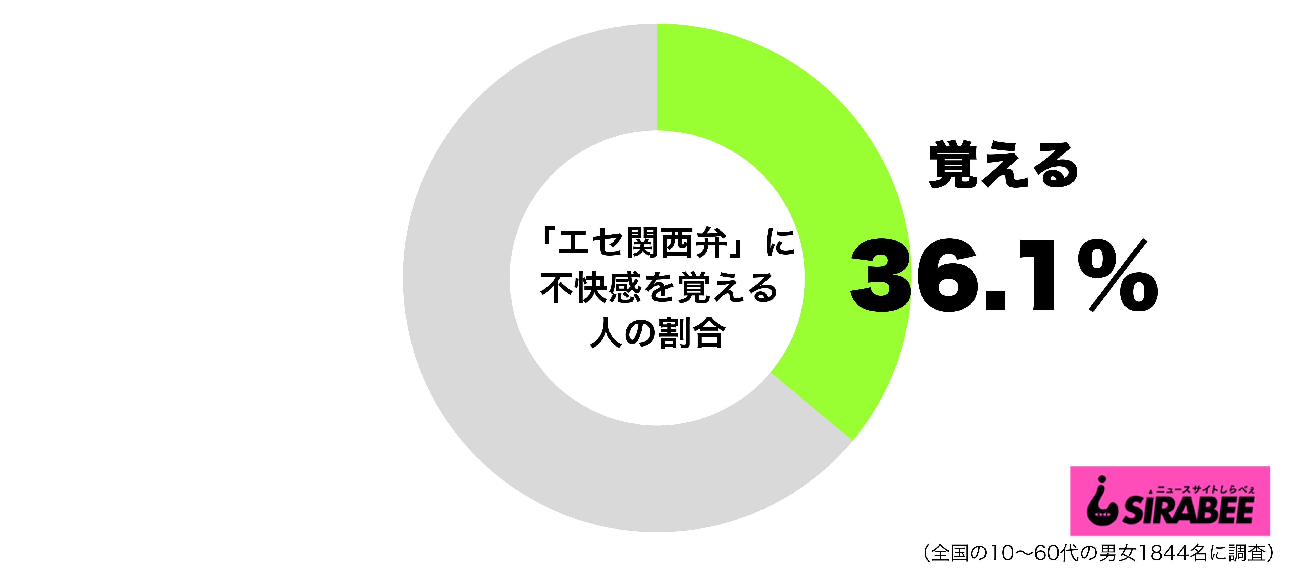 エセ関西弁に不快感を覚えるグラフ