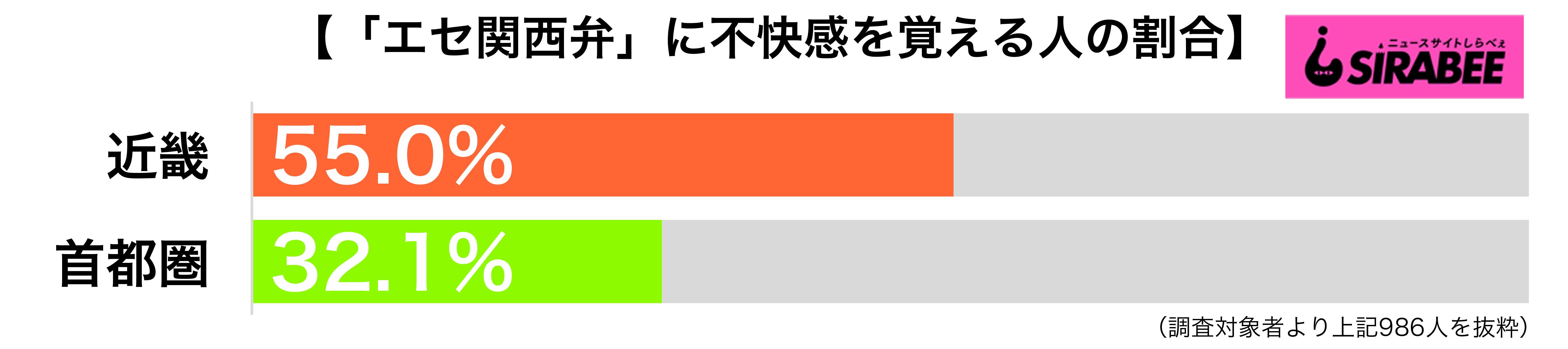 エセ関西弁に不快感を覚える地域別グラフ