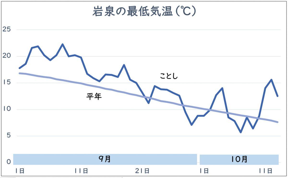 岩泉町の気温