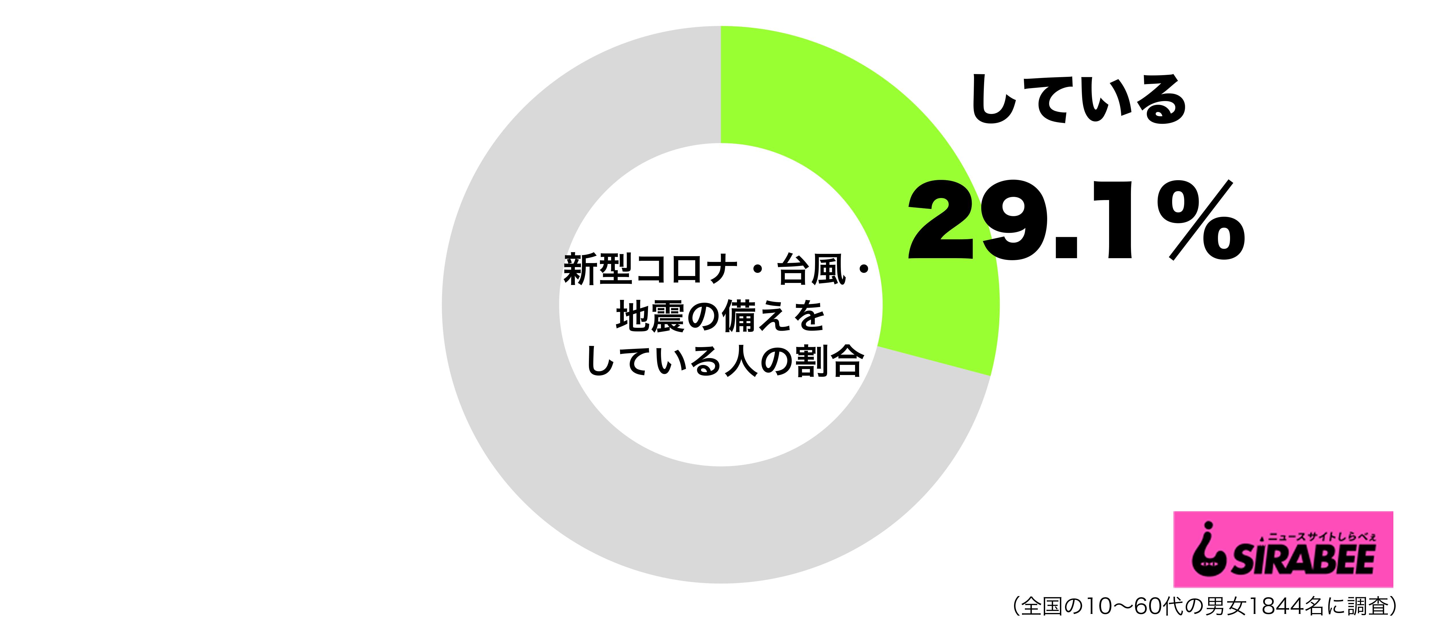 新型コロナ・台風・地震の3重災害のために備えをしているグラフ