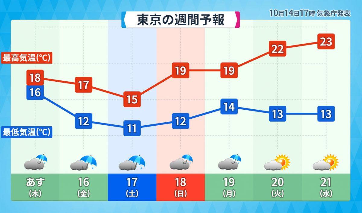 東京の週間予報