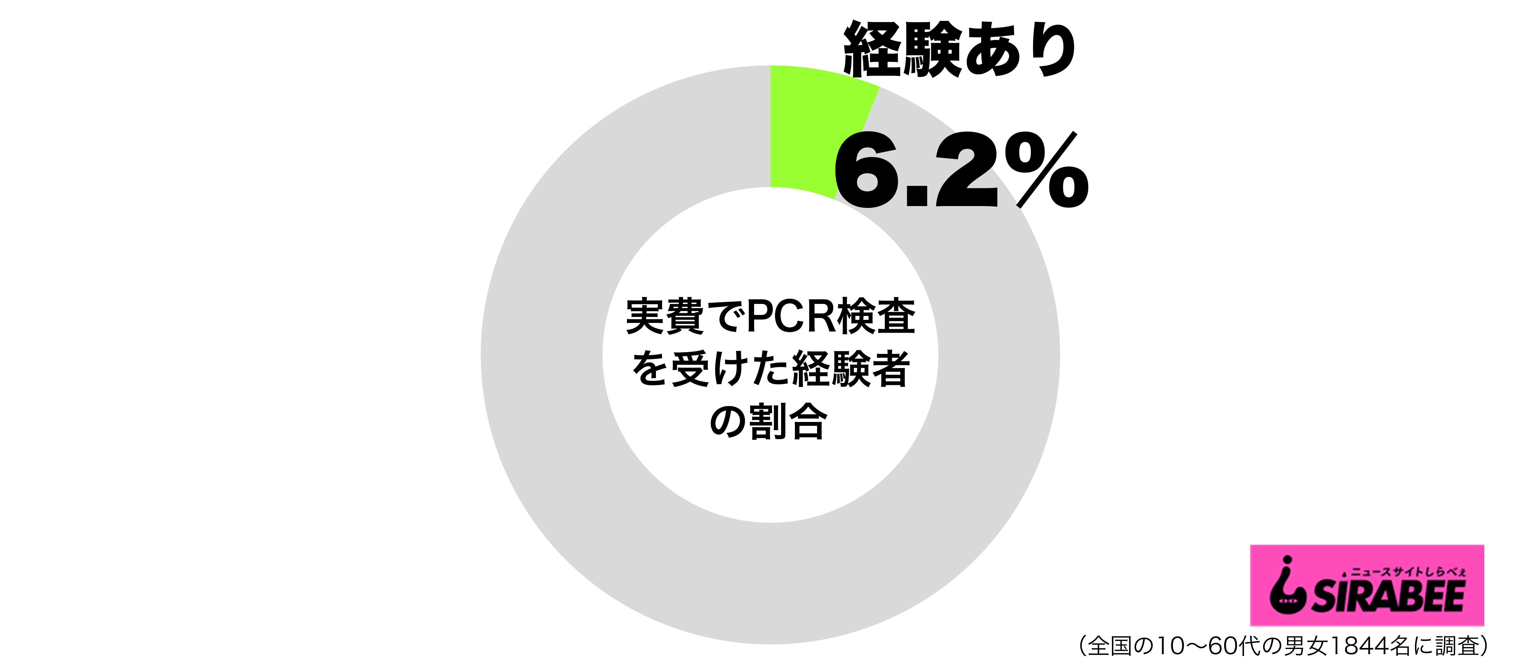 実費でPCR検査を受けた経験があるグラフ