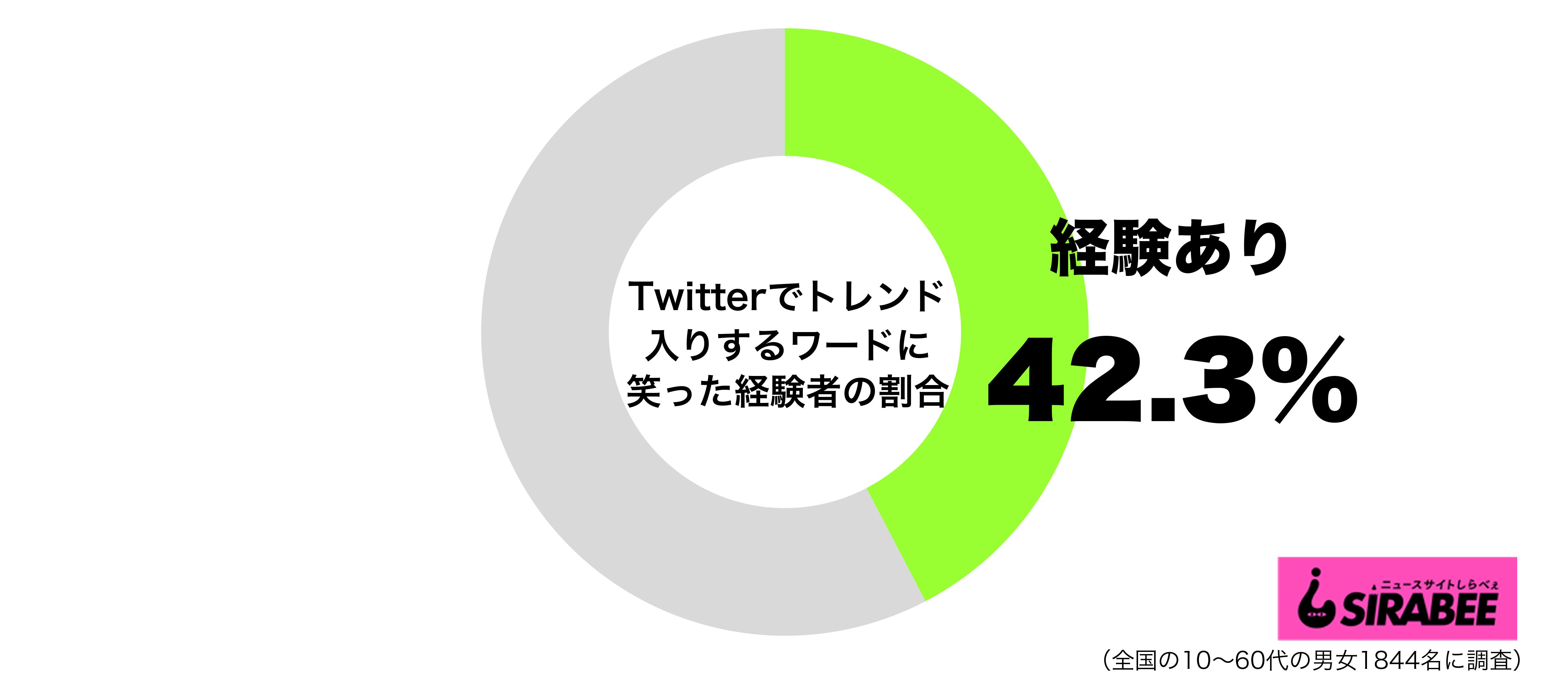 Twitterでトレンド入りするワードに笑った経験があるグラフ