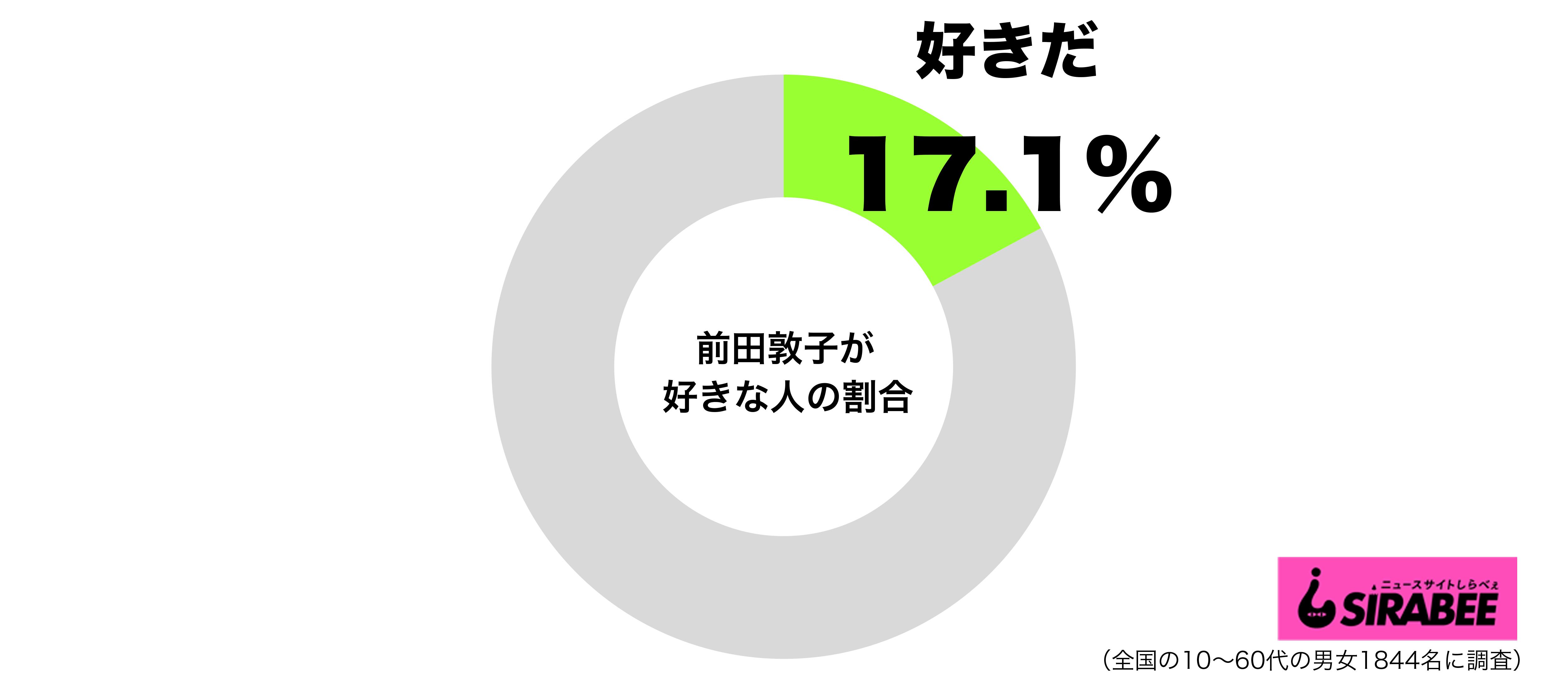 前田敦子が好きグラフ