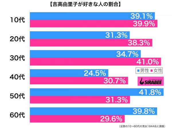 吉高由里子が好き性年代別グラフ